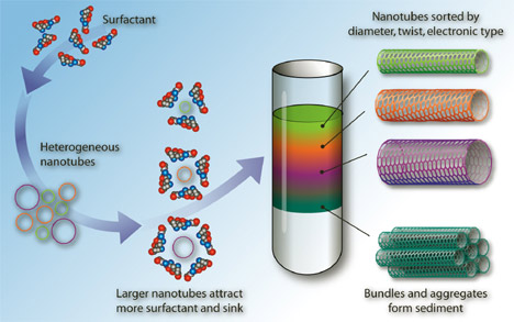 Graphene Roll Up to make Carbon NanoTubes (CNTs) and it enter in a lot of fields