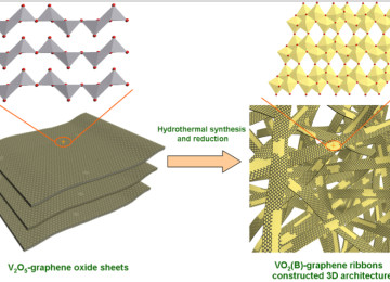 Vanadium Graphene battery sheet and ribbons