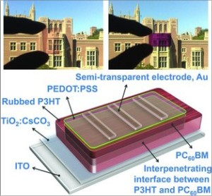 Compare between current solar cell and new graphene semi-transparent cell