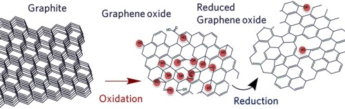 Can produced by Graphite can be oxidized to give water dispersible Graphene Oxide (GO)