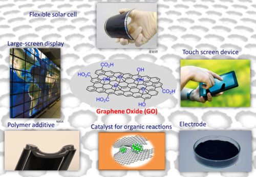 Graphene Oxide uses and applications