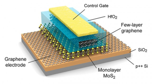 Graphene transistor construction details