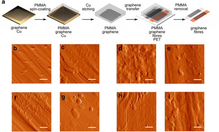 Appear steps to graphene coverage in the untreated fibers