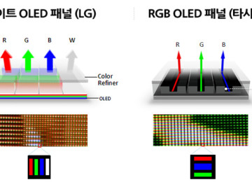 WOLED graphene-based electrode to improve the transparency and quality of OLED displays