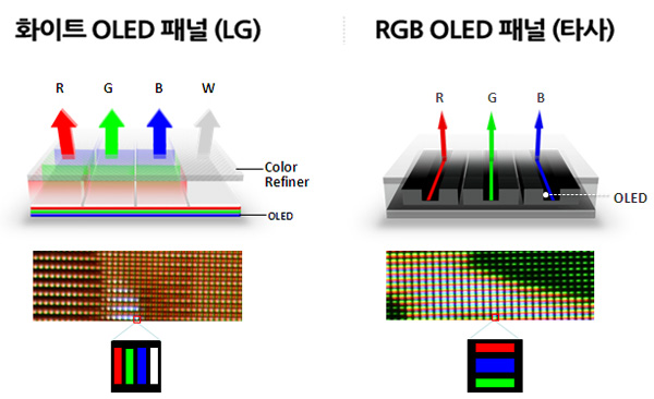 Graphene Improves OLED displays quality by enhance transparency and quality of OLED displays