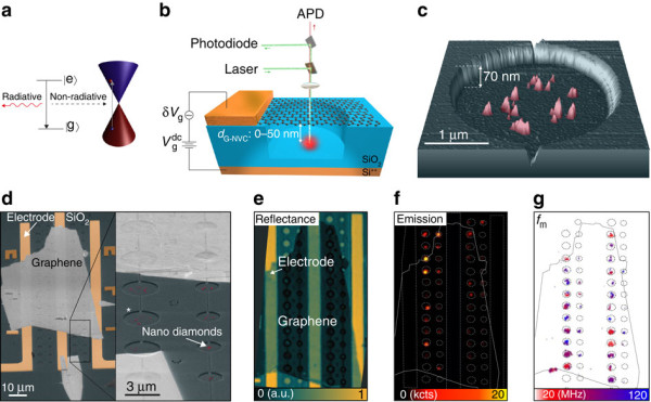 Energy diagrams of an optical emitter and graphene
