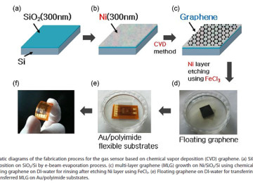 New way to make cheap Graphene
