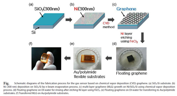 New way to make cheap Graphene by GRAFOL researchers