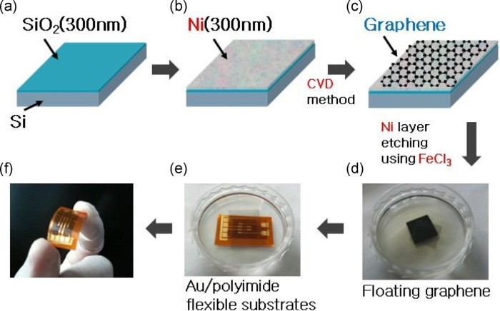 Illustration Graphene Semiconductors and how Graphene Insulator Semiconductor (GIS) manufacturing