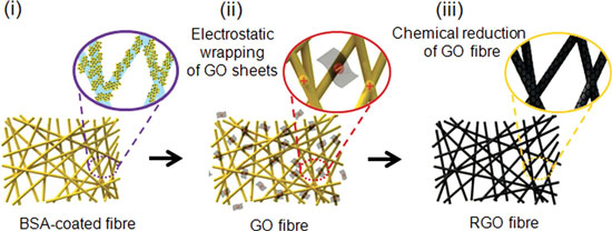 Schematic illustration of the three steps used to prepare the reduced graphene oxide (RGO) nanoyarns.