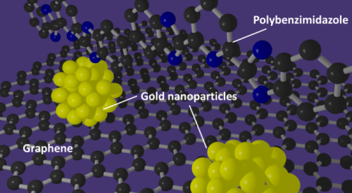 Graphene improves gold catalyst for fuel cells
