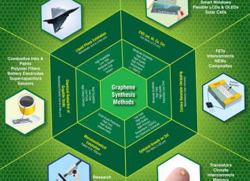 Graphene market will reach 3,800 tonnes per year in 2026