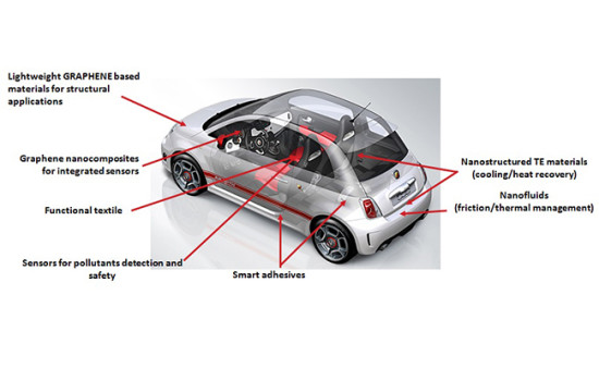 Graphene uses to enhance car parts and components to make it more economical, safety and environment-friendly