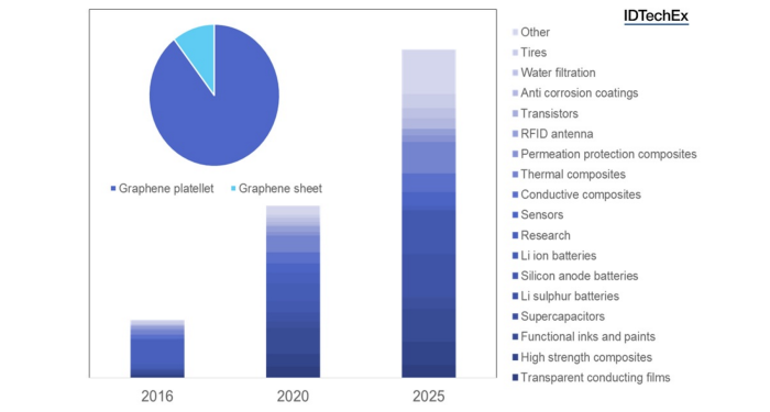How IDTechEx Research predicts graphene market