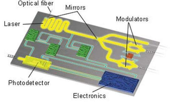 Photonics circles for optical computing
