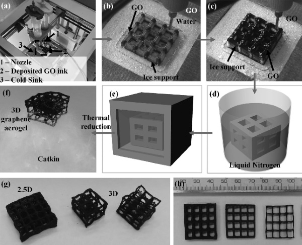 Steps for producing Graphene aerogel by new technique of 3D printing