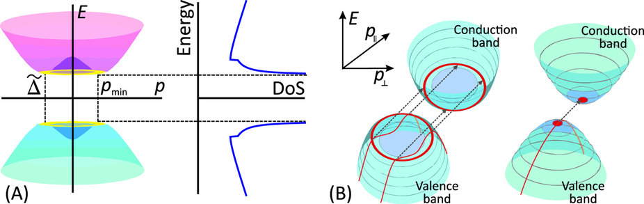 Electron spectrum E(p) in graphene bilayer under transverse electric field and law leads to the square-root singularities