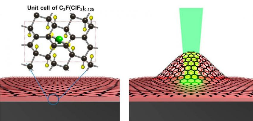 Graphene engine work by expansion of chlorine fluoride molecules by a laser causes high internal pressure and leads the moving