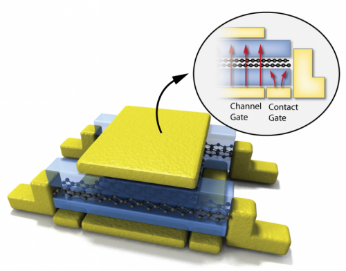 Graphene transistor increases processors speed and uses power less