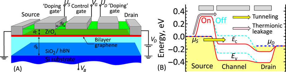 Layout of the proposed graphene bilayer TFET with electrically defined source and drain regions (B) Band diagram of graphene bilayer TFET for the optimal biasing conditions