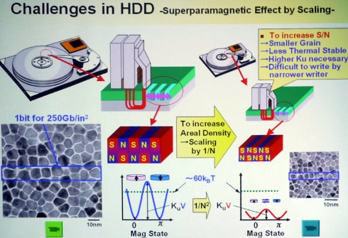 Graphene improves capacity and performance HDD