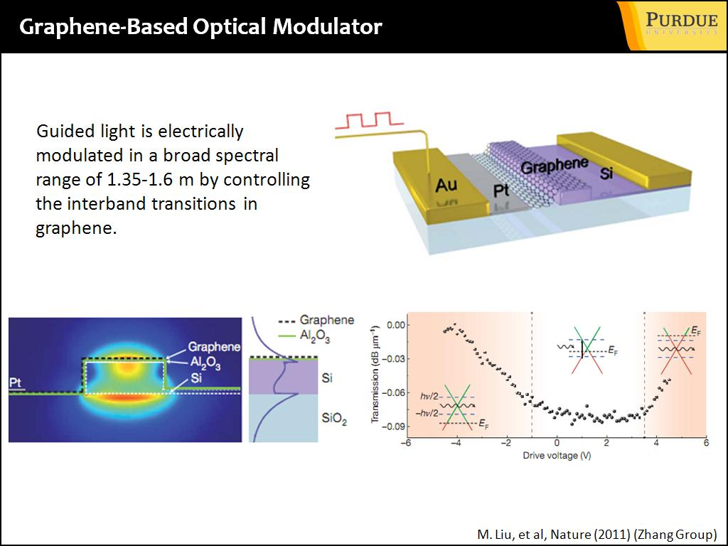Graphene optical modulator how made and to work