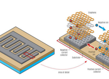 Stretchable Graphene supercapacitor power wearable electronics