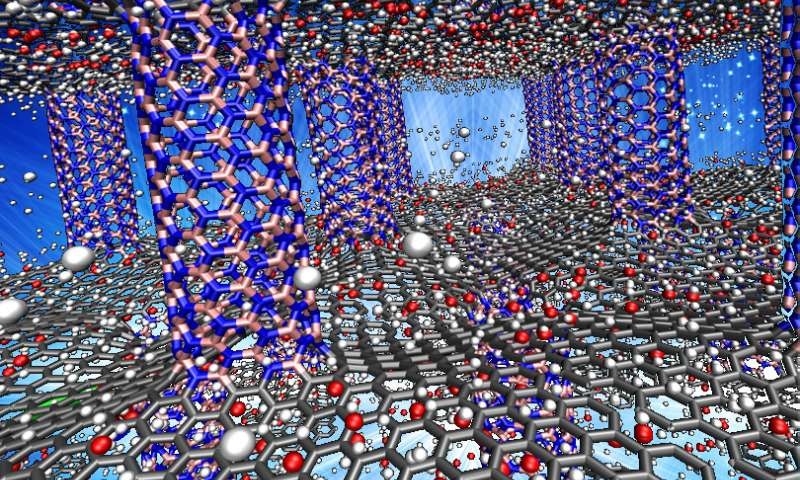 The pink (boron) and blue (nitrogen) pillars serve as spacers for carbon graphene sheets (gray)