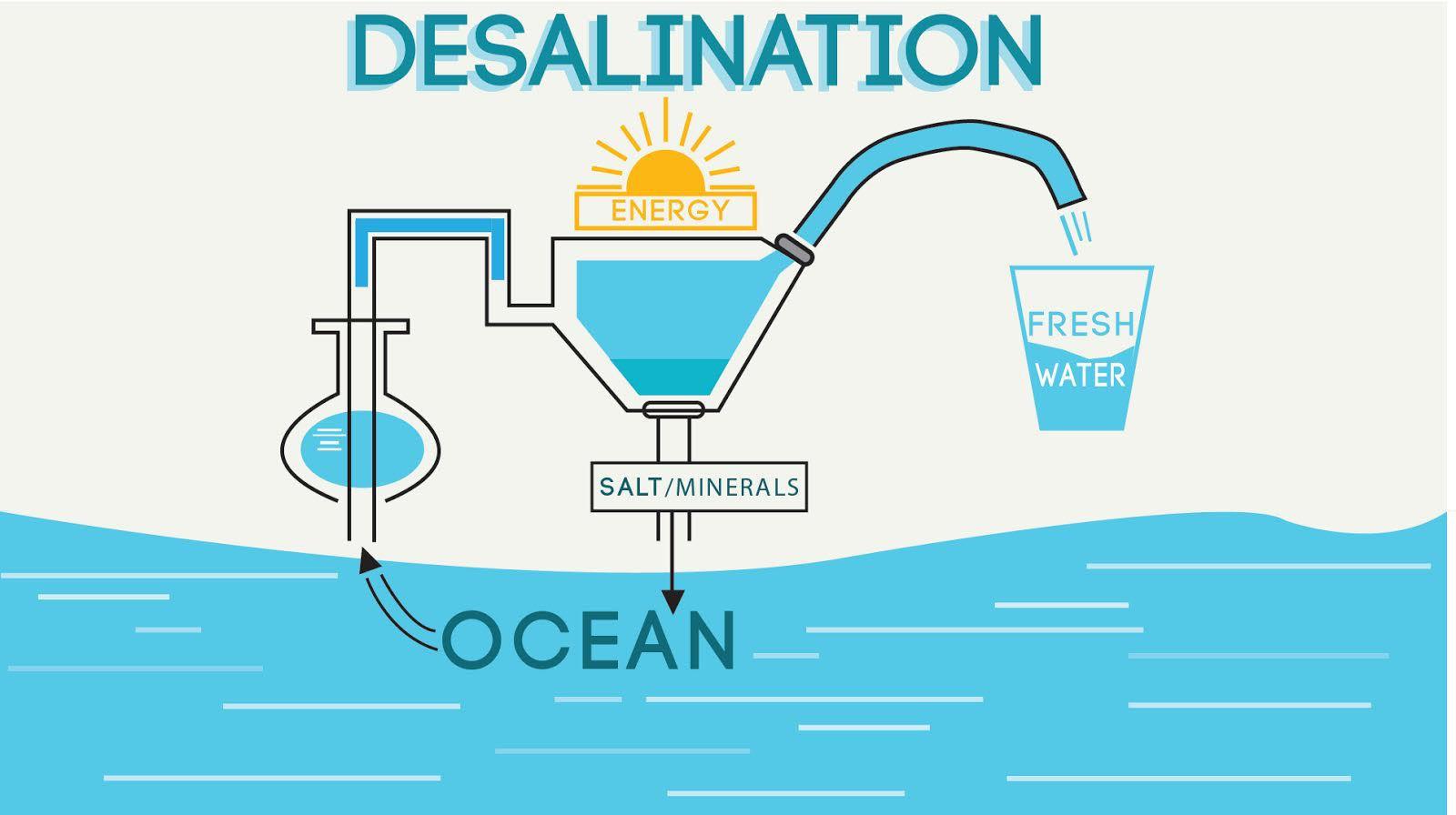 Graphene Makes Solar Desalination Cheaper Graphene Uses