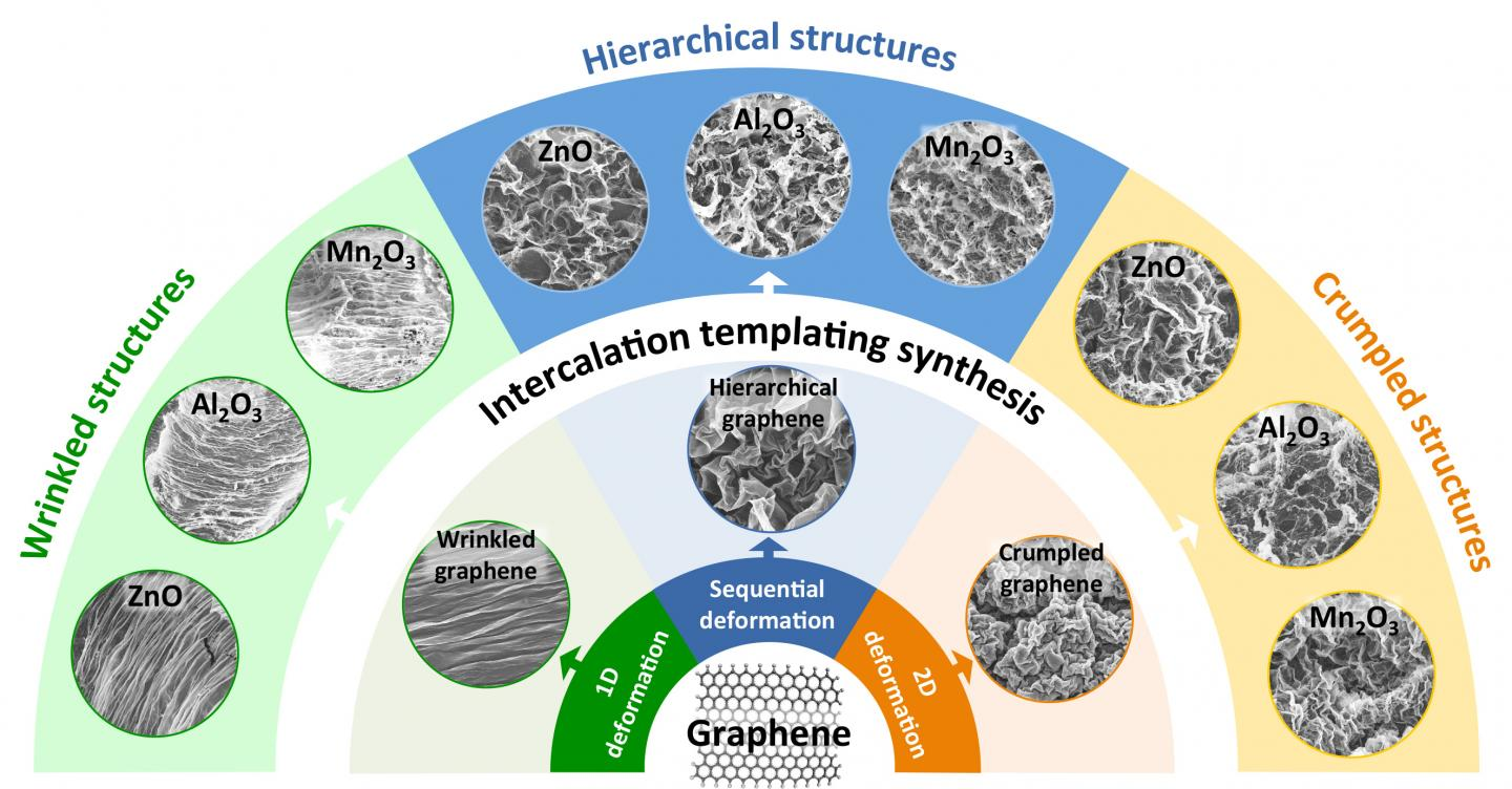 Graphene templates help to make new metal-oxide nanostructures