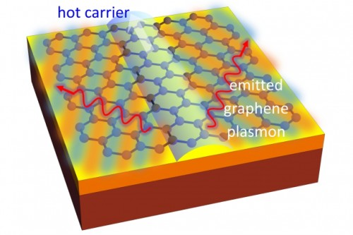 New way to convert electricity into light using graphene