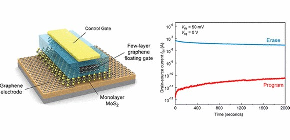 How graphene joins with molybdenite (MoS2)​ to build electronics