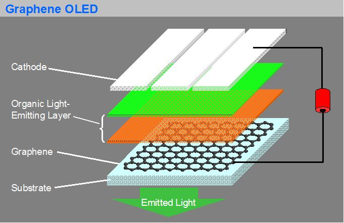 Graphene OLED structure