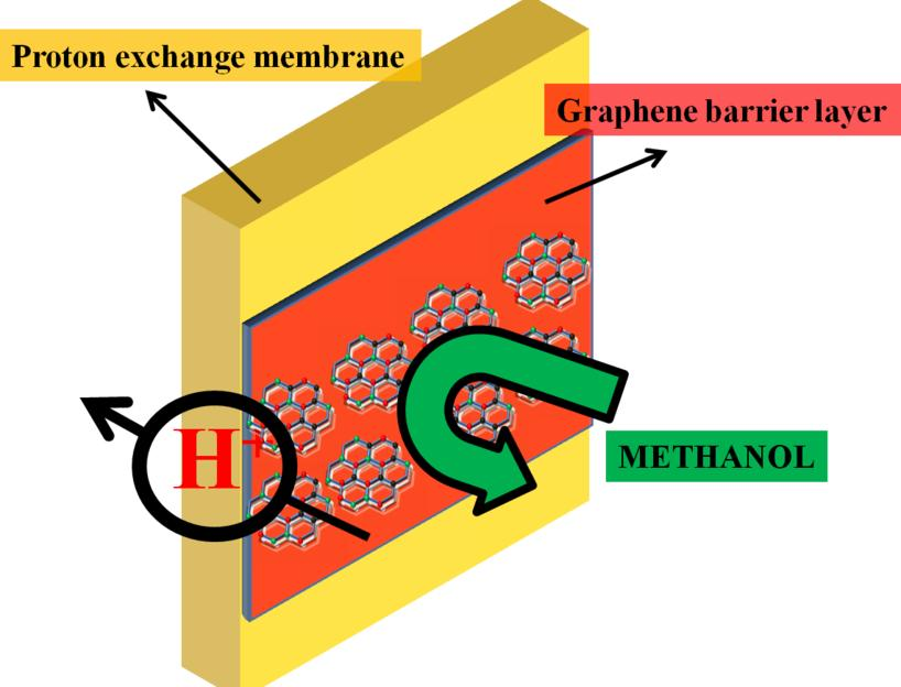 How graphene enhances fuel cell performance