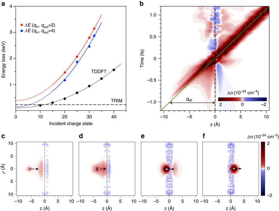 Ion energy loss results and a detailed view of the neutralization dynamics.