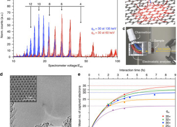 New research using graphene to build ultrafast electronic