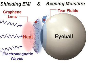 Graphene contact lens protects eye from electromagnetic radiation and prevent the eye from drying out