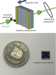New Graphene-Based Technique for Allowing Control of Terahertz Waves