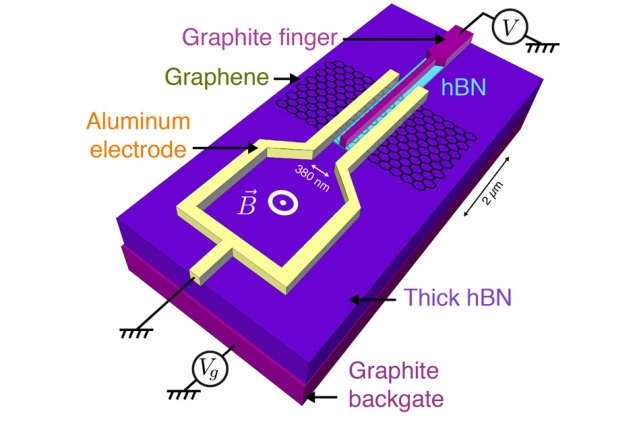 Graphene discovering more about superconductor abilities