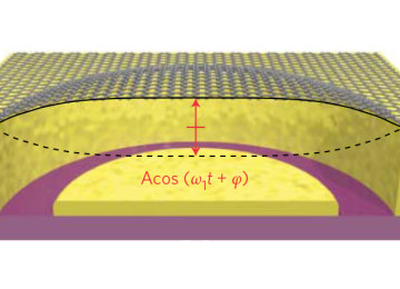 "New study about ""energy decay"" in graphene resonators at nanoscale"
