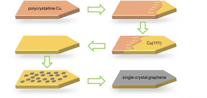 New method to produce high-quality graphene sheet with single-crystal