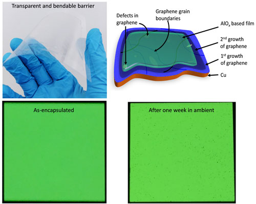 Graphene flexible OLED is the best solution of encapsulation OLED